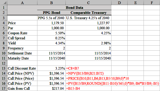 bond spreadsheet It is a simple example, with only two tranches, the pac and companion (or sometimes called support) bonds this spreadsheet only calculates the penalty.